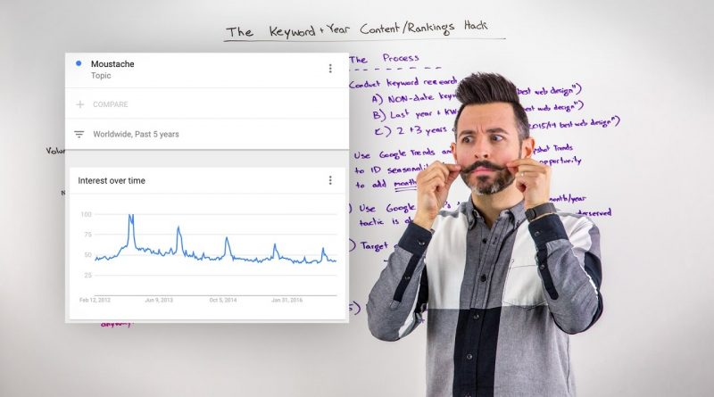 Keyword+Year Content Rankings Hack – Whiteboard Friday